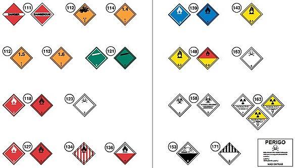 Etiquetas de Perigo