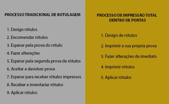 Processos_impressãoRótulos-1