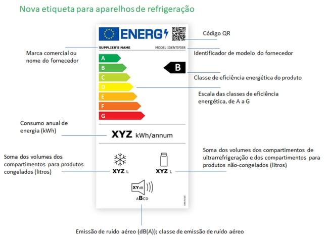 etiqueta_energetica__Aparelhos_refrigeracao
